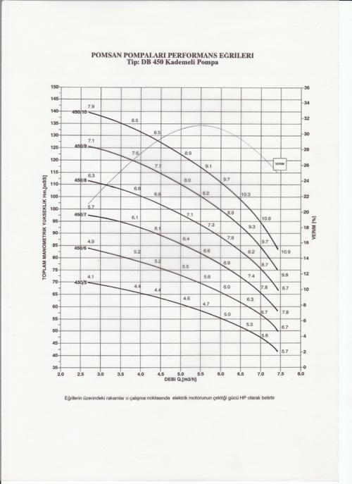 DB 450 - 550